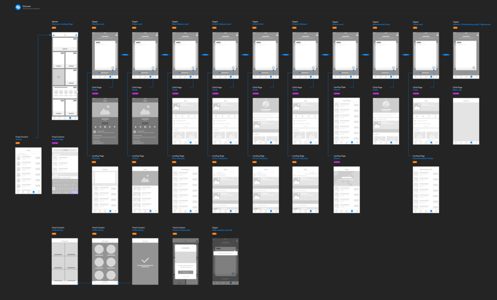 The original IA and Wireframe document that served as a solid starting point for the project.