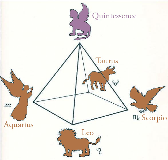 "The idea of the ""fifth essence"" or the  quintessence  as a synthesis and integrated mythical creature, the Sphinx. The four fixed astrological signs (Aquarius, Tuarus, Leo and Scorpio) make up the base of the pyramid. Thank you to Ray Grasse for the image from ""The Waking Dream."""""