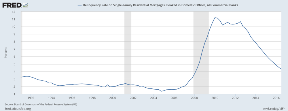 WhiLE DELINQUENCIES ARE LOWER THAN THE HEIGHT OF THE LAST HOUSING BOOM, WE ARE STILL ABOVE NORMAL AT JUST BELOW 5%.