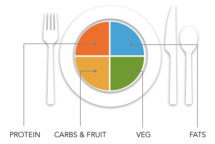 BALANCED MEAL - We use a balanced meal to provide a balance of macronutrients. This has to be portion controlled as eating high amounts of fats and carbohydrates at the same time is not advised. FOLLOW THE BUILD YOUR MEAL SYSTEM