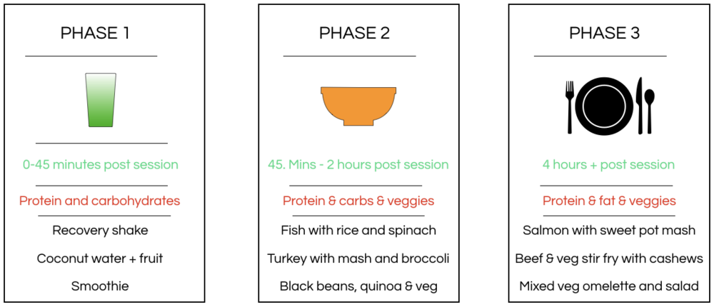 Our 3 phase post workout nutrition structure. All our meal plans take this into account.