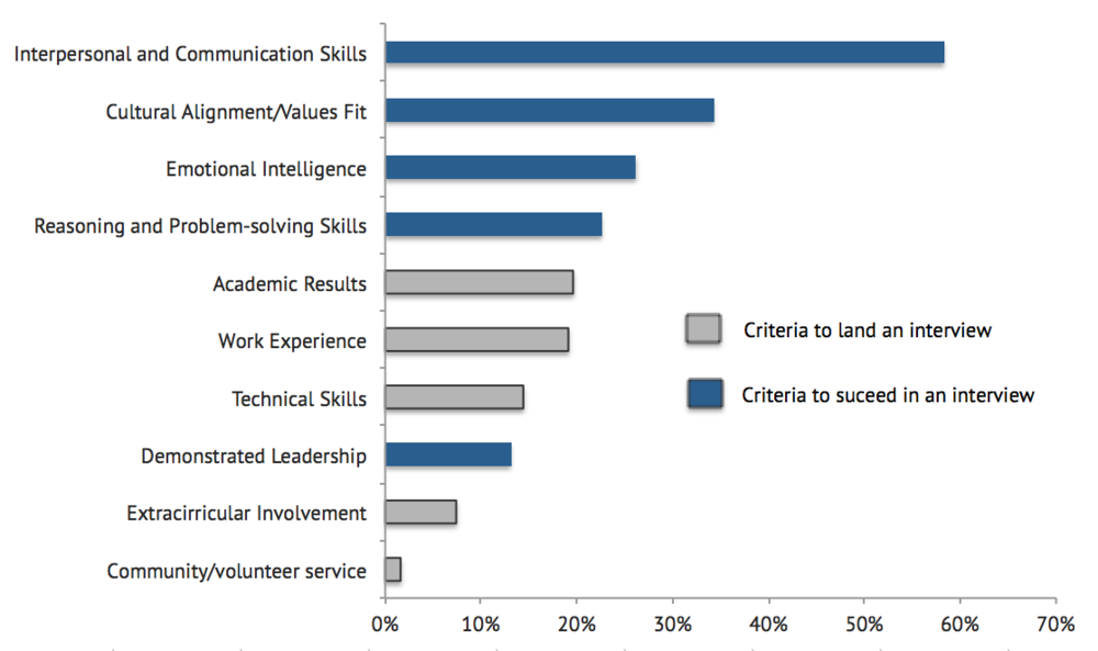 Source: Graduate Careers Australia, Graduate Outlook Survey 2015