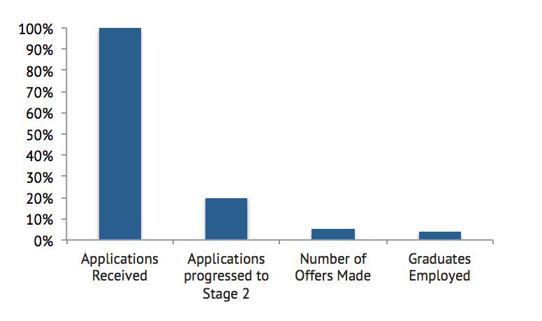 Source  : Graduate Careers Australia, Graduate Outlook Survey 2015