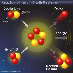 Helium—A Valuable Fuel For Fusion—Plenty On The Moon