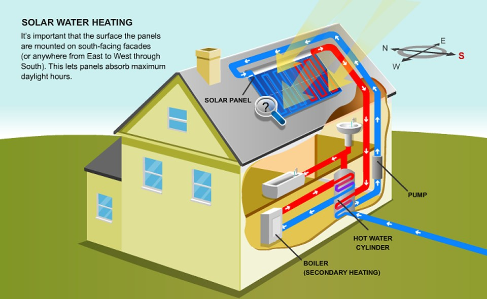 solar-thermal-water-heating.jpg