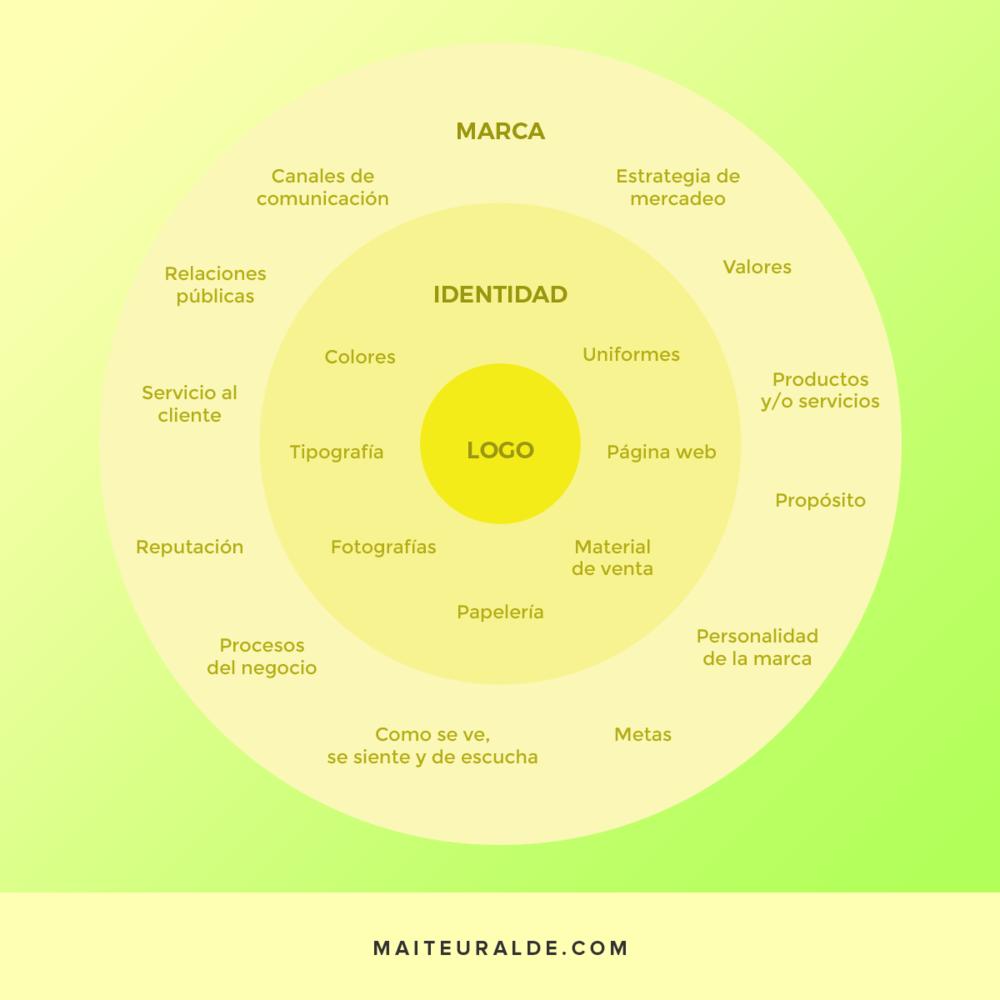 Diferencias entre logo, identidad y marca.