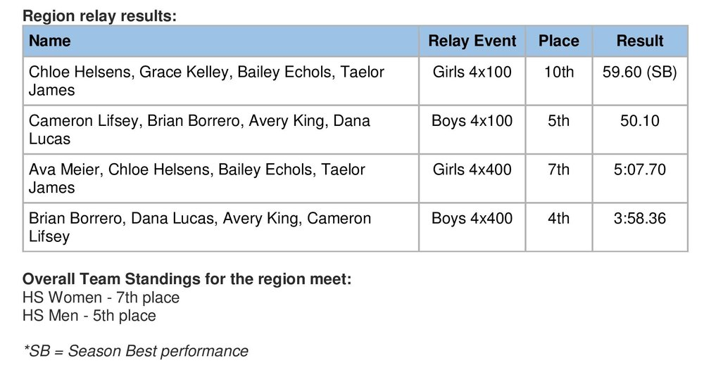 Region Meet results by event-page-002.jpg