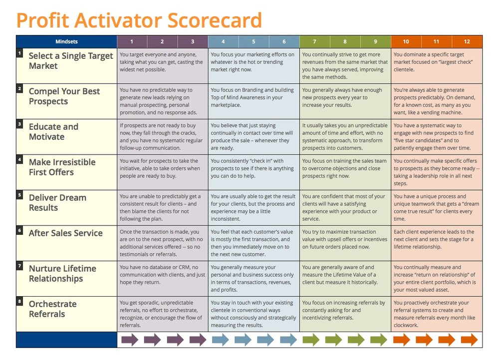 Your Profit Activator Scorecard