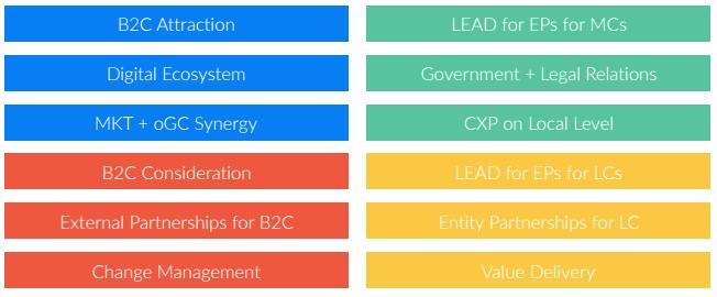 B2C P2P Agenda