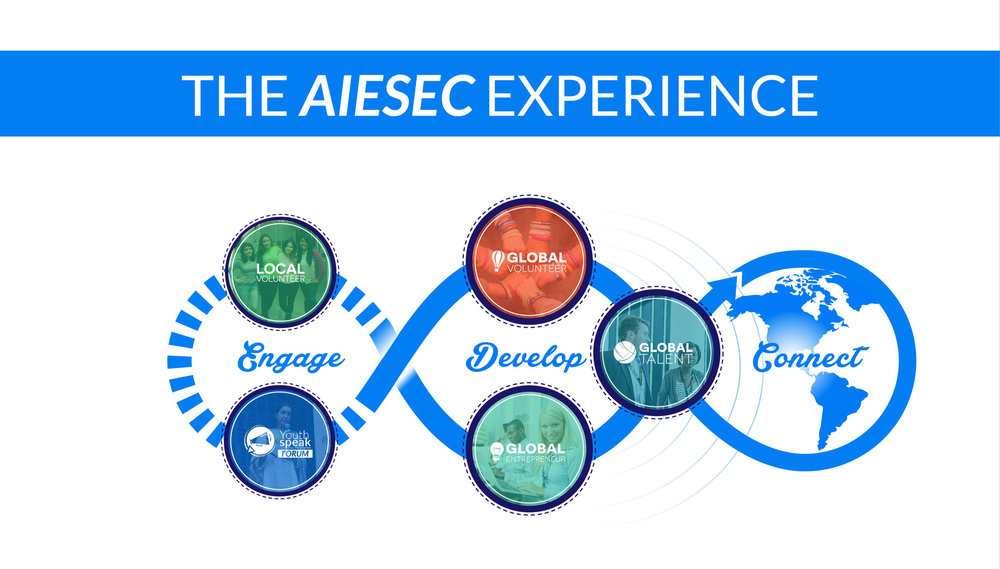 The refreshed AIESEC Experience is here - but if you're confused about the changes and what these products are, you won't be for long! Everything you need to know about the EwA and ELD Products is right below!
