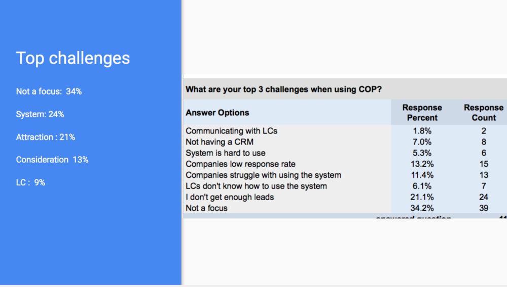 5. What are you top 3 challenges when using COP?