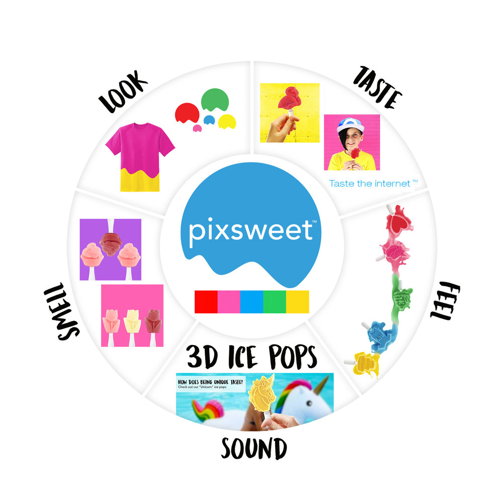 pixsweet sensorial wheel2 (1).jpg