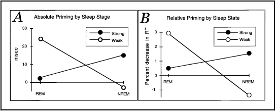 One of our mentors on this project, Dr. Robert Stickgold, has showed fascinating sleep-induced changes in associative memory which offer insight into the generation of abstract ideas in hypnagogia which Dr. Dierdre Barrett refers to above. In these sleep stages, we are primed to our weakest associations, not our strongest associations like in waking state. This allows for distant, fluid idea associations which would be ignored or dismissed in a waking, attentional state.