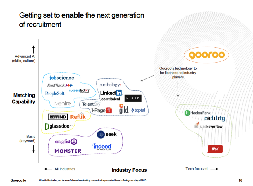 the competitive landscape for gooroo gooroo ventures