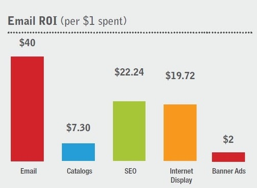 Return on investment for email marketing compared to other marketing expenditures.