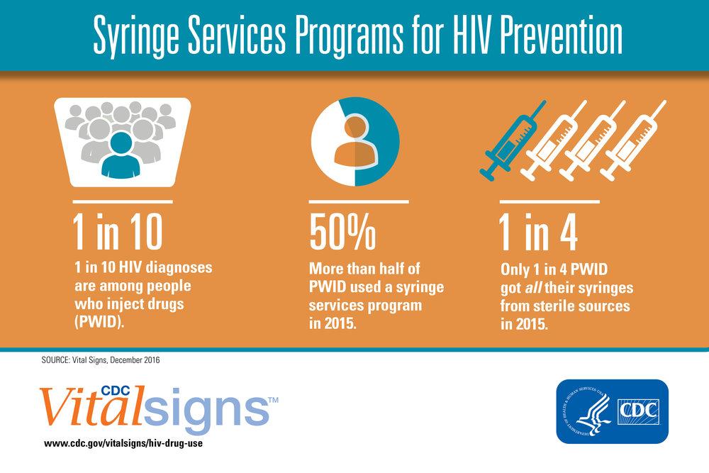 Syringe-Services-Programs-for-HIV-Prevention.jpg