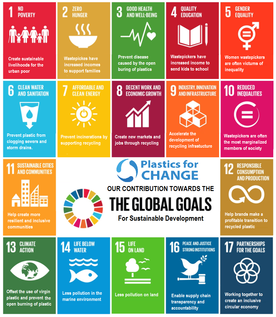 Sustainable Development Goals and Recycled Waste