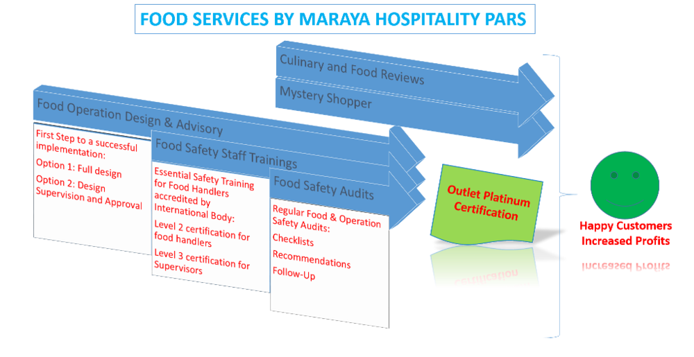 The Maraya Road to Success in Food Outlet Service