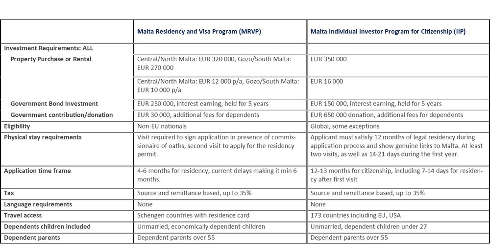 Compare Malta residency and citizenship programs.jpg
