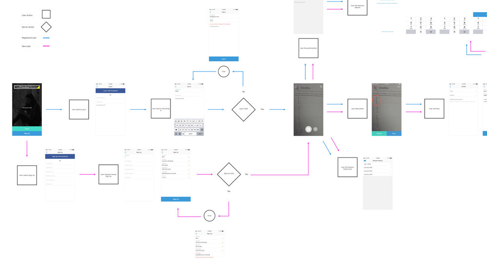Final user flow (click to enlarge full PDF)