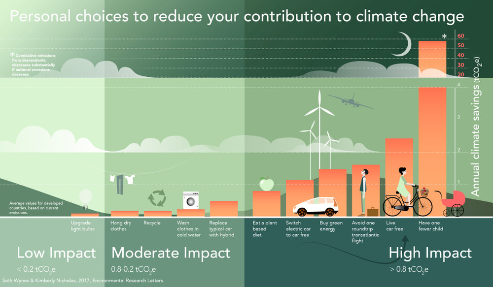 how to reduce your personal contribution to climate change