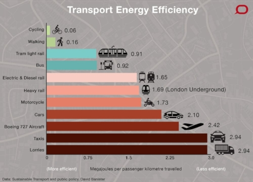 Relative Transport Energy Efficiency