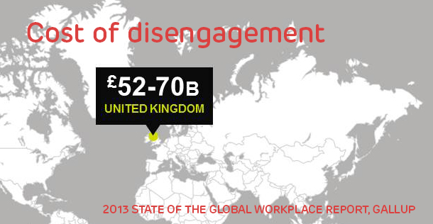 Disengagement costs the UK £52-£70 Billion per year in lost productivity.