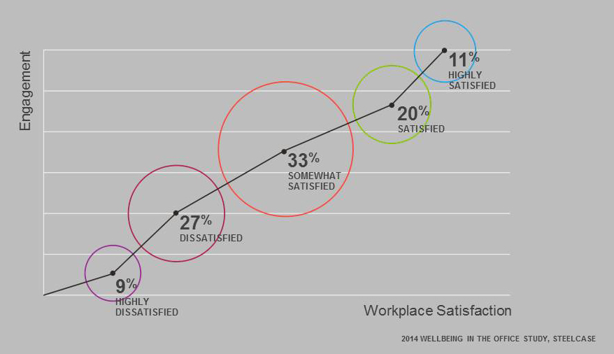 Steelcase global research shows a correlation between how people feel about their workplace and their degree of engagement.