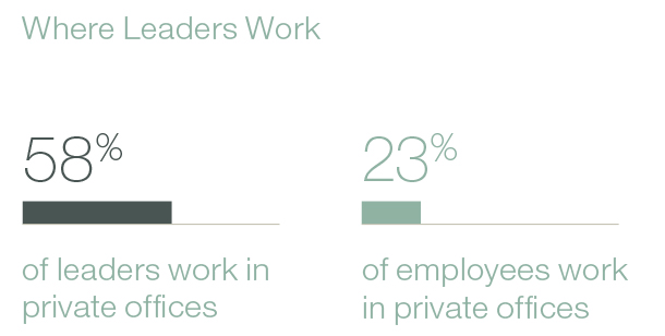 The vast majority of leaders work in private offices, according to the Steelcase Global Report; 58% work in private offices compared to 23% of employees.
