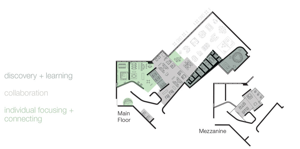 The floor plan is zoned for three main categories of activities.