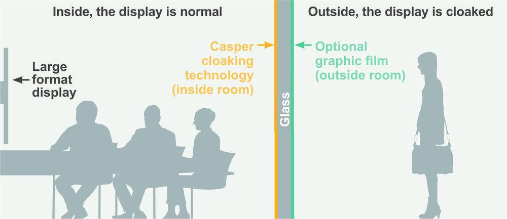 How is Casper Cloaking Technology applied