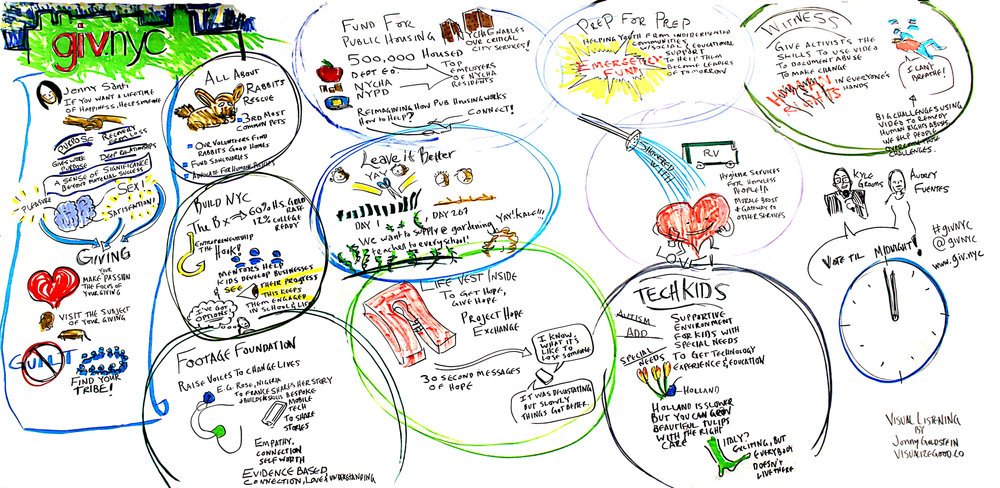 visual listening notes from giv.nyc
