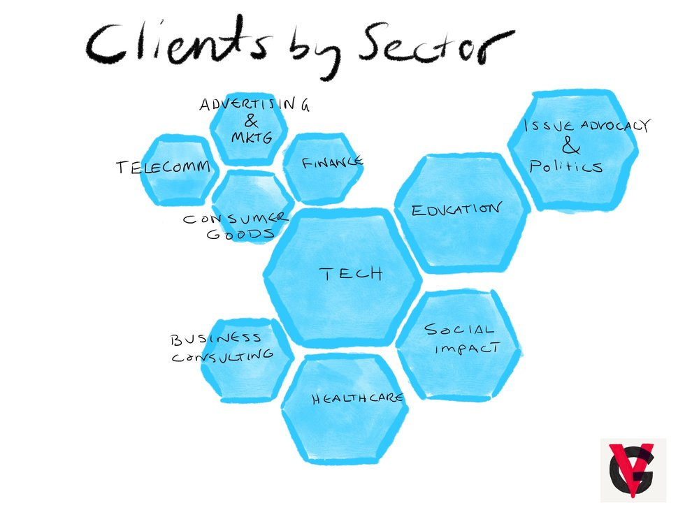 area of Hexagons is in proportion to number of clients served in an industry sector.