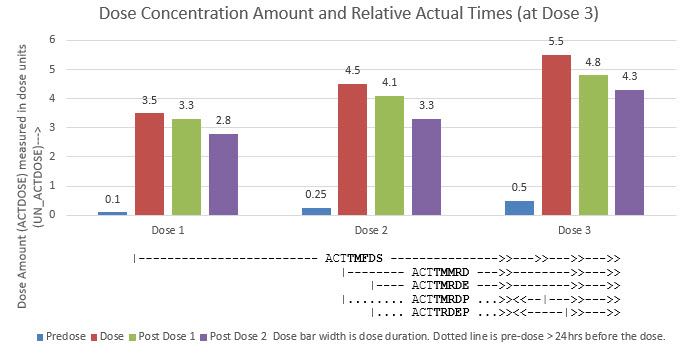 Figure 2: Illustration of Amount versus Time for PK Concentration Sampling
