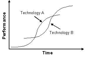 Overlapping cycles (image from Innovation Zen) look a lot like the Red and Green curves