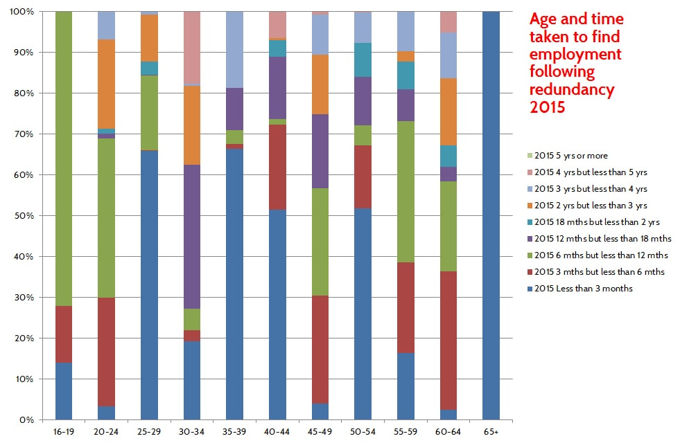 age and time taken to find employment following redundancy 2015
