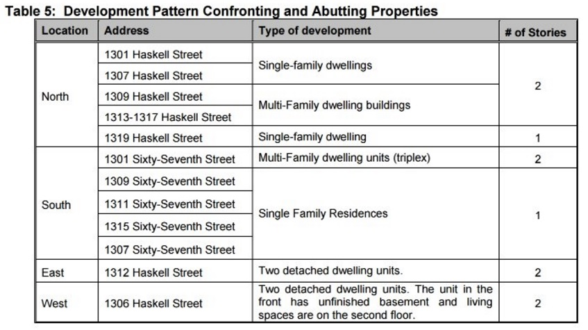 Neighborhood character, as quantified by city staff report on 1310 Haskell St. proposal
