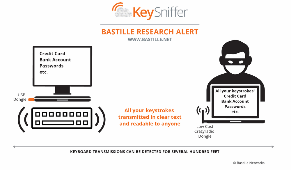 Bastille Networks - How it works with keyboards NOT safe from KeySniffer vulnerability