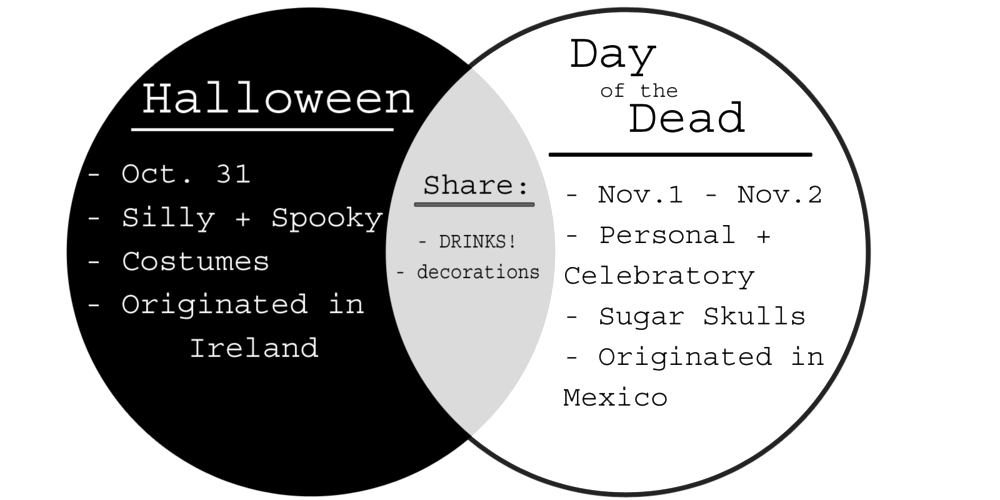 Venn diagram of the dead halloween and day of of characteristics halloween vs day of the dead garvey wholesale beverage rh garveywholesalebeverage com ccuart Image collections