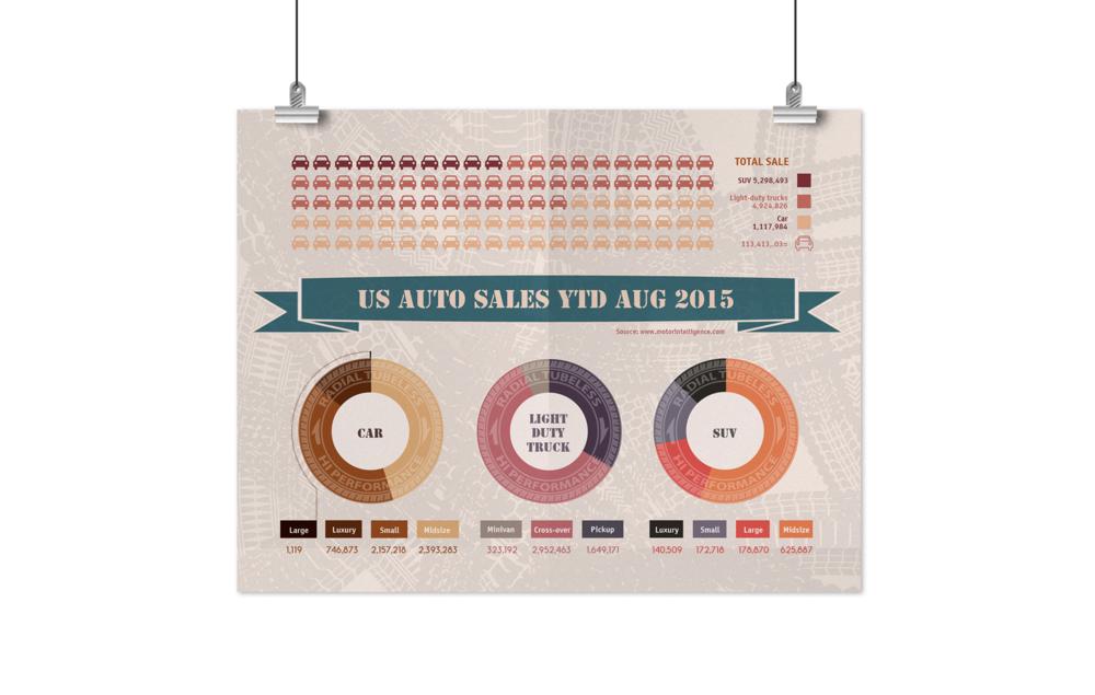 Data Visualization: US Auto Sales