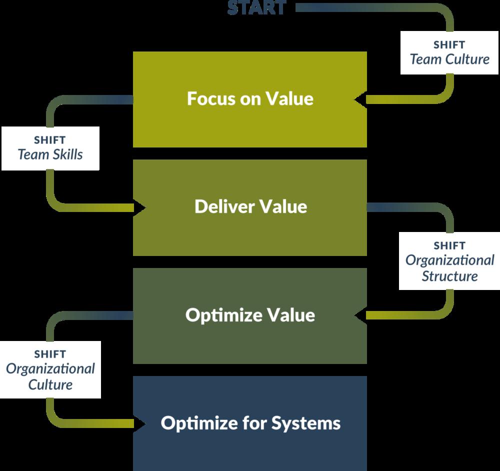 Agile Fluency™ Model http://www.agilefluency.org/model.php