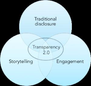 Transparency venn.png