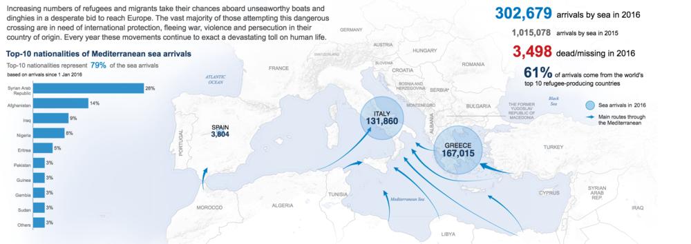 難民相關數據Facts and figures about refugees  資料來源 Source:聯合國 UNHCR