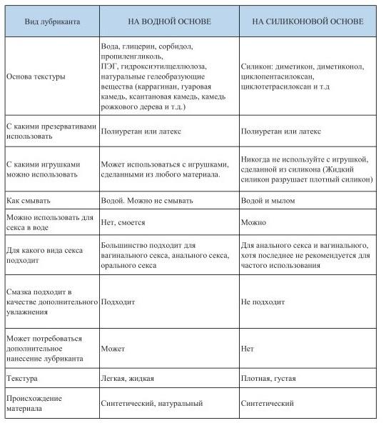 Сравнение лубрикантов на водной основе и лубрикантов на силиконовой основе. Таблица
