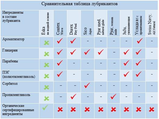 Ёska. Сравнение популярных марок интимных смазок. Таблица.