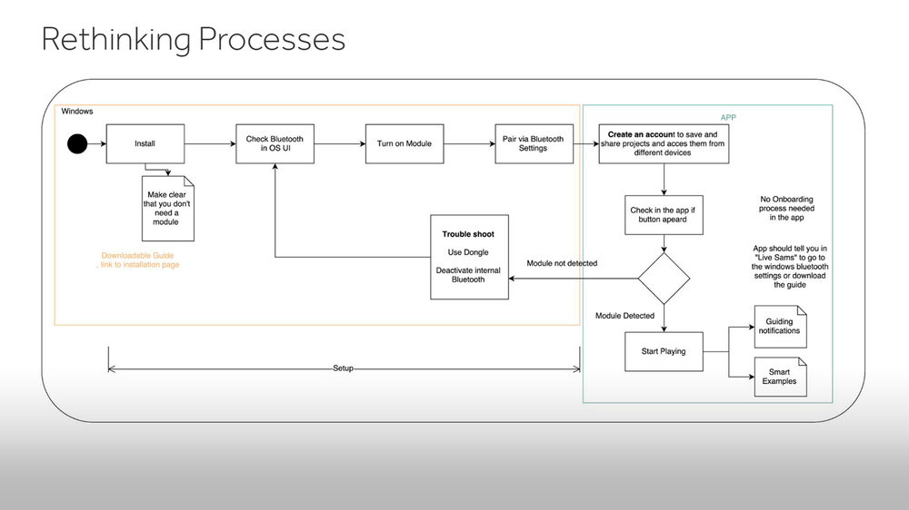 Technical Specification on how to Improve a Process