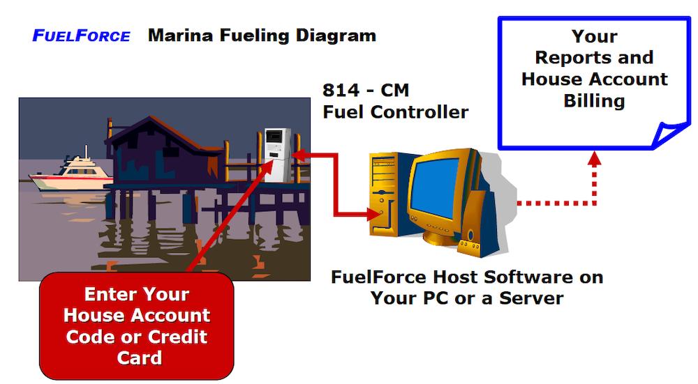 FuelForce-Marina-Fueling-Diagram.png