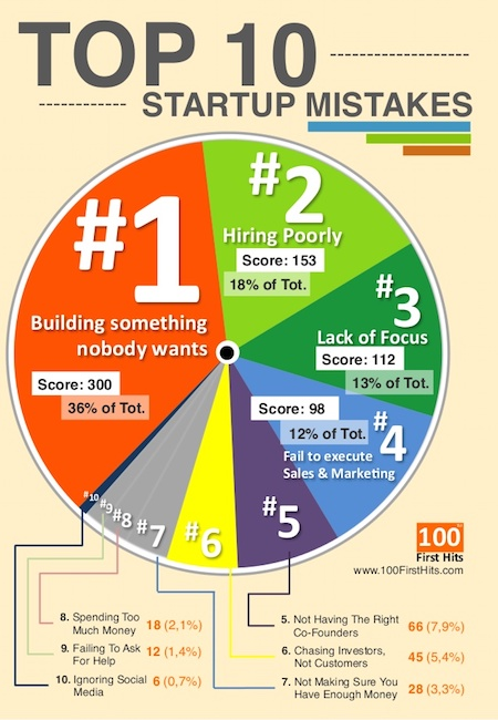 top-10-startup-mistakes-one-page-infographics-1-638.jpg