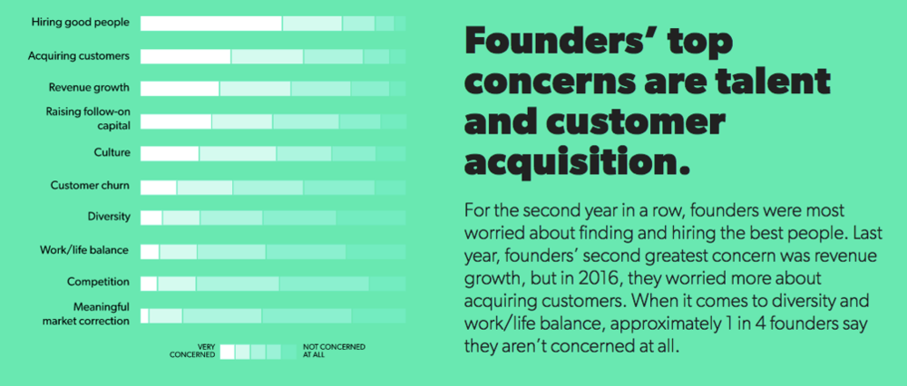 Founders top concern.png