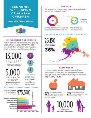 AlaskaKidsCount_infographic[1]-1.jpg